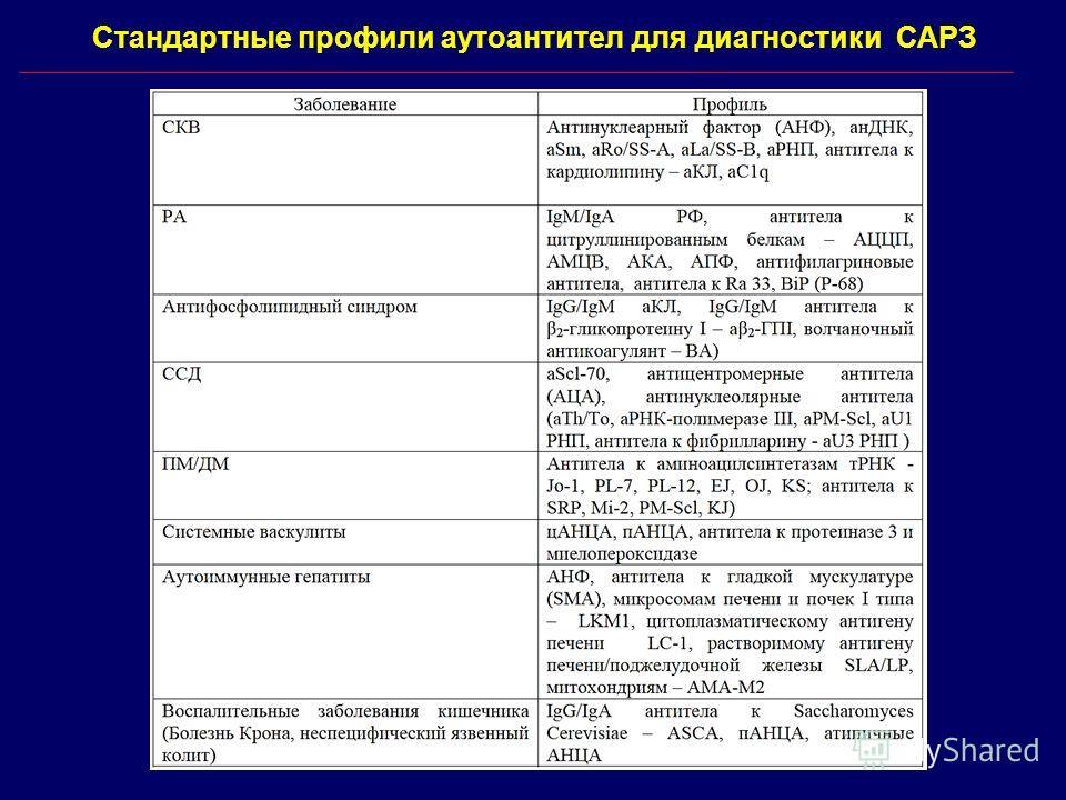 Стандартные профили аутоантител для диагностики САРЗ