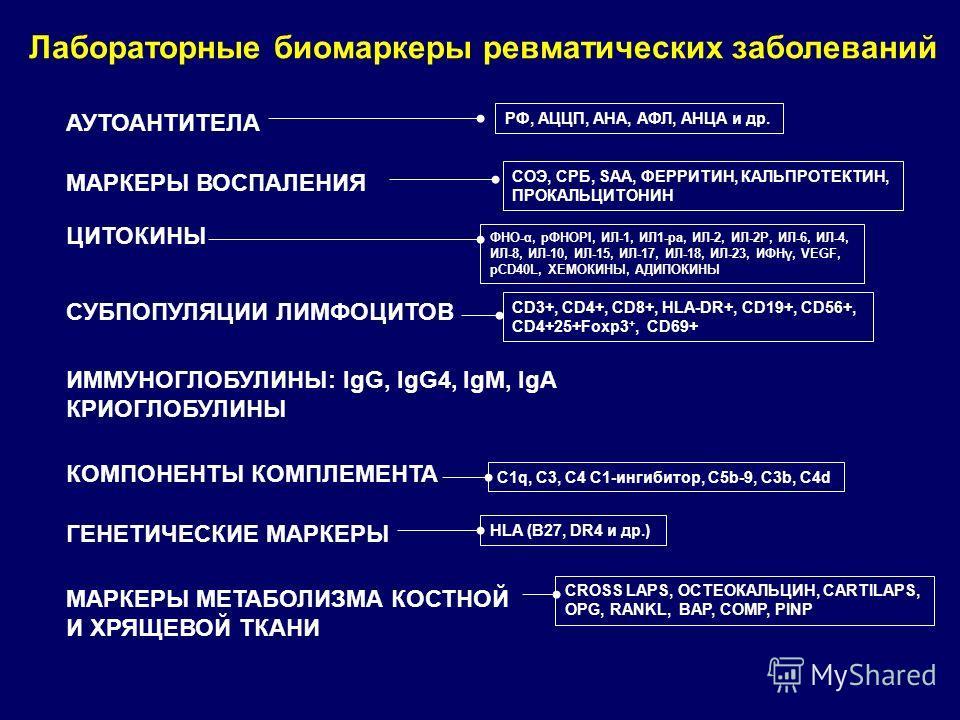 Лабораторные биомаркеры ревматических заболеваний АУТОАНТИТЕЛА МАРКЕРЫ ВОСПАЛЕНИЯ ЦИТОКИНЫ ГЕНЕТИЧЕСКИЕ МАРКЕРЫ МАРКЕРЫ МЕТАБОЛИЗМА КОСТНОЙ И ХРЯЩЕВОЙ ТКАНИ ИММУНОГЛОБУЛИНЫ: IgG, IgG4, IgM, IgA КРИОГЛОБУЛИНЫ КОМПОНЕНТЫ КОМПЛЕМЕНТА РФ, АЦЦП, АНА, АФЛ,