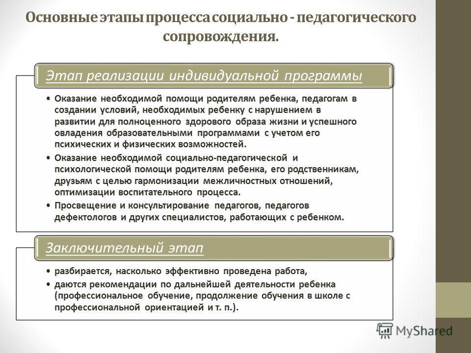 Основные этапы процесса социально - педагогического сопровождения. Этап реализации индивидуальной программы Заключительный этап