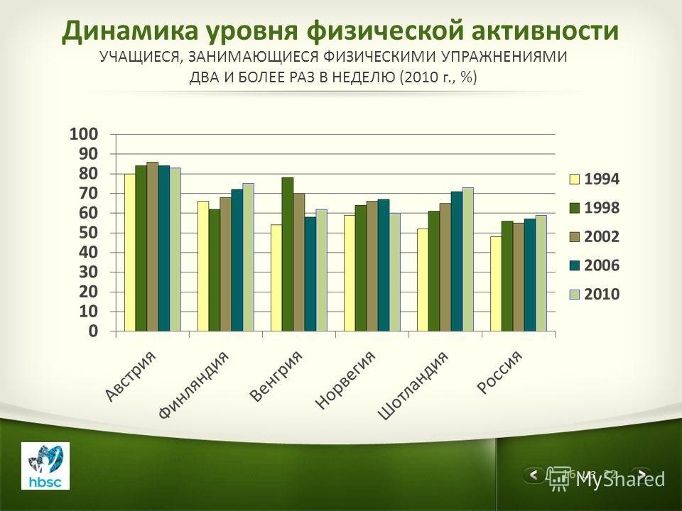16 из 22 Динамика уровня физической активности УЧАЩИЕСЯ, ЗАНИМАЮЩИЕСЯ ФИЗИЧЕСКИМИ УПРАЖНЕНИЯМИ ДВА И БОЛЕЕ РАЗ В НЕДЕЛЮ (2010 г., %)