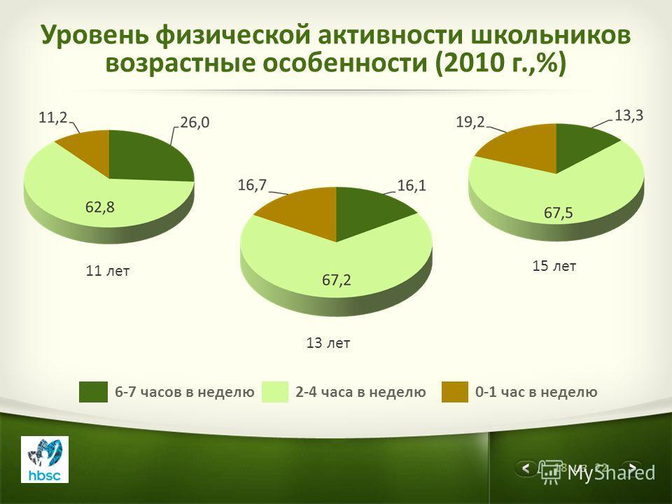18 из 22 11 лет 13 лет 15 лет Уровень физической активности школьников возрастные особенности (2010 г.,%) 6-7 часов в неделю2-4 часа в неделю0-1 час в неделю