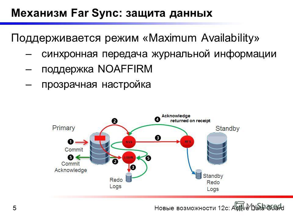Новые возможности 12c: Active Data Guard55 Механизм Far Sync: защита данных Поддерживается режим «Maximum Availability» –синхронная передача журнальной информации –поддержка NOAFFIRM –прозрачная настройка