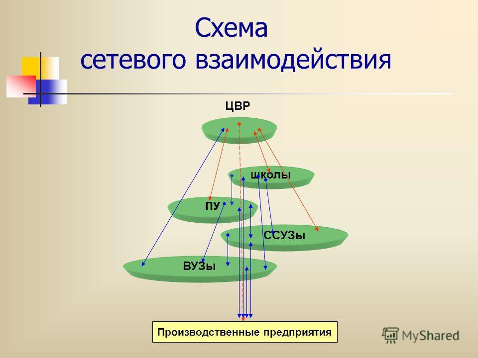Схема сетевого взаимодействия школы ПУ ССУЗы ВУЗы ЦВР Производственные предприятия