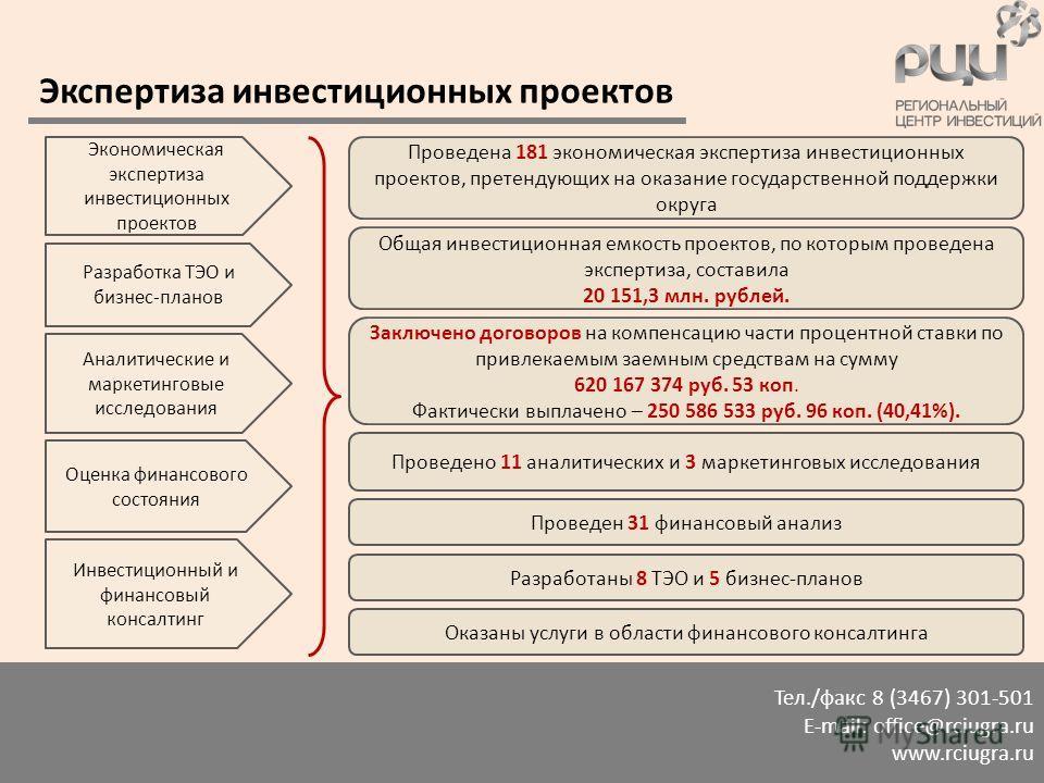 Тел./факс 8 (3467) 301-501 E-mail: office@rciugra.ru www.rciugra.ru Экспертиза инвестиционных проектов Проведена 181 экономическая экспертиза инвестиционных проектов, претендующих на оказание государственной поддержки округа Общая инвестиционная емко