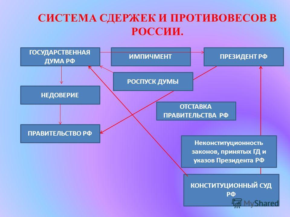 СИСТЕМА СДЕРЖЕК И ПРОТИВОВЕСОВ В РОССИИ. ГОСУДАРСТВЕННАЯ ДУМА РФ НЕДОВЕРИЕ ПРАВИТЕЛЬСТВО РФ ИМПИЧМЕНТ РОСПУСК ДУМЫ ПРЕЗИДЕНТ РФ ОТСТАВКА ПРАВИТЕЛЬСТВА РФ Неконституционность законов, принятых ГД и указов Президента РФ КОНСТИТУЦИОННЫЙ СУД РФ