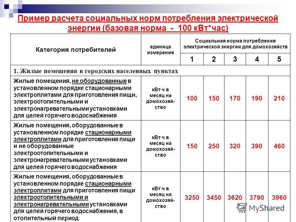 Пример расчета социальных норм потребления электрической энергии (базовая норма - 100 кВт*час) Категория потребителей единица измерения Социальная норма потребления электрической энергии для домохозяйств 12345 1. Жилые помещения в городских населенны