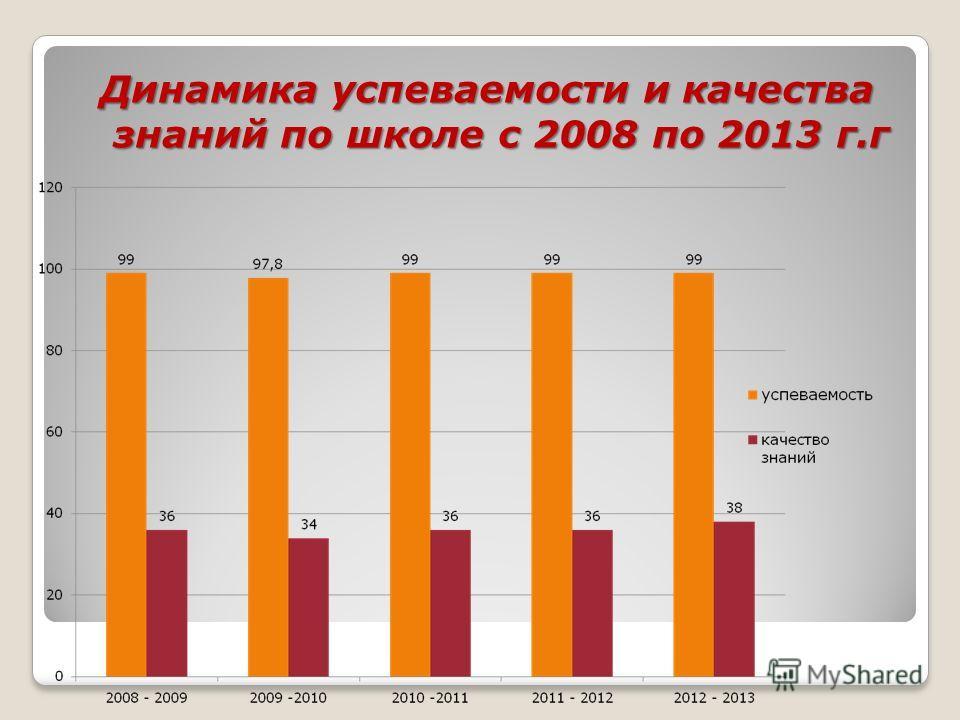 Динамика успеваемости и качества знаний по школе с 2008 по 2013 г.г