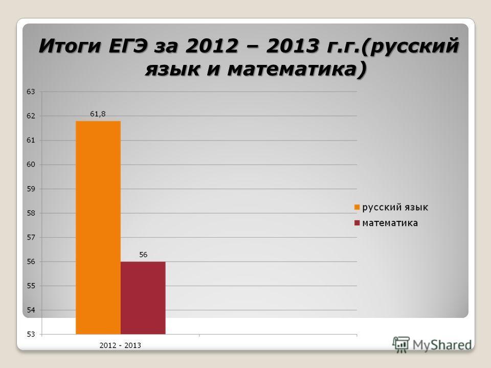 Итоги ЕГЭ за 2012 – 2013 г.г.(русский язык и математика)