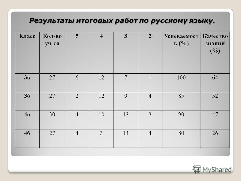 Результаты итоговых работ по русскому языку. КлассКол-во уч-ся 5432Успеваемост ь (%) Качество знаний (%) 3а276127-10064 3б27212948552 4а304101339047 4б27431448026