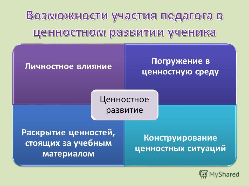 Личностное влияние Погружение в ценностную среду Раскрытие ценностей, стоящих за учебным материалом Конструирование ценностных ситуаций Ценностное развитие