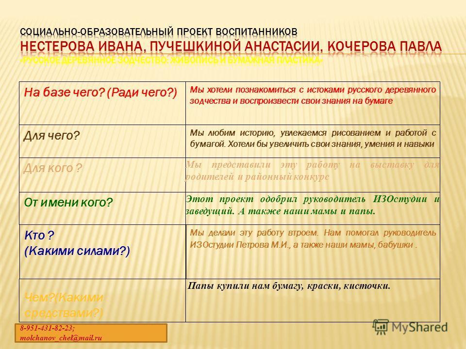 На базе чего? (Ради чего?) Мы хотели познакомиться с истоками русского деревянного зодчества и воспроизвести свои знания на бумаге Для чего? Мы любим историю, увлекаемся рисованием и работой с бумагой. Хотели бы увеличить свои знания, умения и навыки