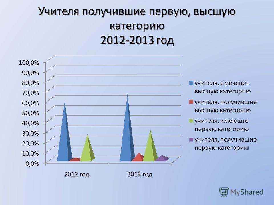Учителя получившие первую, высшую категорию 2012-2013 год