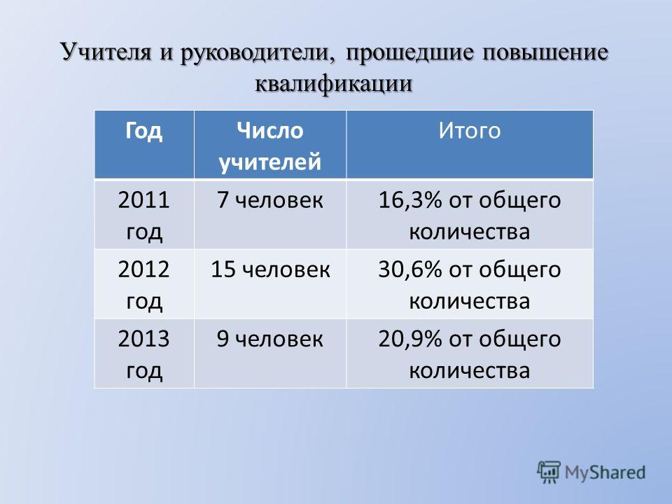 Учителя и руководители, прошедшие повышение квалификации ГодЧисло учителей Итого 2011 год 7 человек16,3% от общего количества 2012 год 15 человек30,6% от общего количества 2013 год 9 человек20,9% от общего количества
