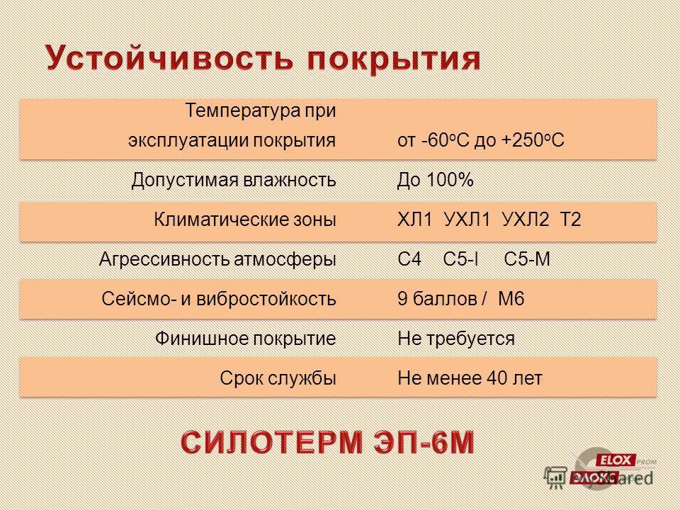 Температура при эксплуатации покрытия Допустимая влажность Климатические зоны Агрессивность атмосферы Сейсмо- и вибростойкость Финишное покрытие Срок службы от -60 о С до +250 о С До 100% ХЛ1 УХЛ1 УХЛ2 Т2 С4 С5-I C5-M 9 баллов / М6 Не требуется Не ме