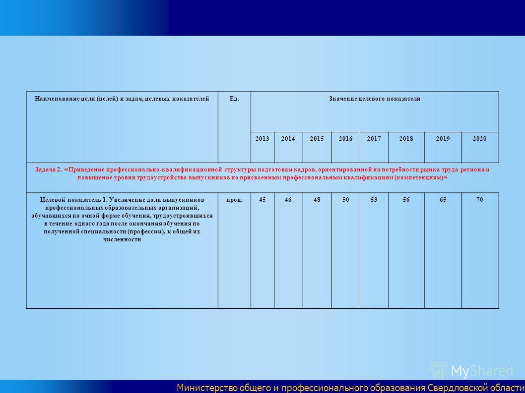 Министерство общего и профессионального образования Свердловской области Наименование цели (целей) и задач, целевых показателейЕд.Значение целевого показателя 20132014201520162017201820192020 Задача 2. « Приведение профессионально-квалификационной ст