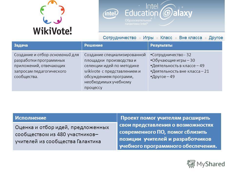 запрос » ЗадачаРешениеРезультаты Создание и отбор оснований для разработки программных приложений, отвечающих запросам педагогического сообщества. Создание специализированной площадки производства и селекции идей по методике wikivote с представлением