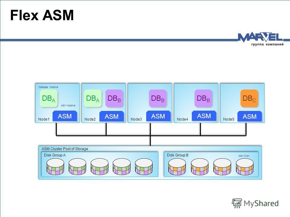ASM Cluster Pool of Storage Disk Group B Disk Group A ASM Instance Database Instance ASM Disk Node4 Node3 Node2 Node1 Node5 ASM ASM Instance Database Instance DB A DB C DB B Flex ASM