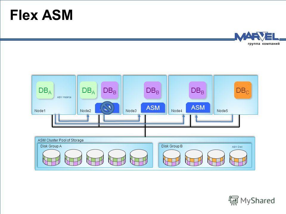 ASM Cluster Pool of Storage Disk Group B Disk Group A ASM Instance Database Instance ASM Disk Node5 Node4 Node3 Node2 Node1 ASM ASM Instance DB A DB C DB B Flex ASM