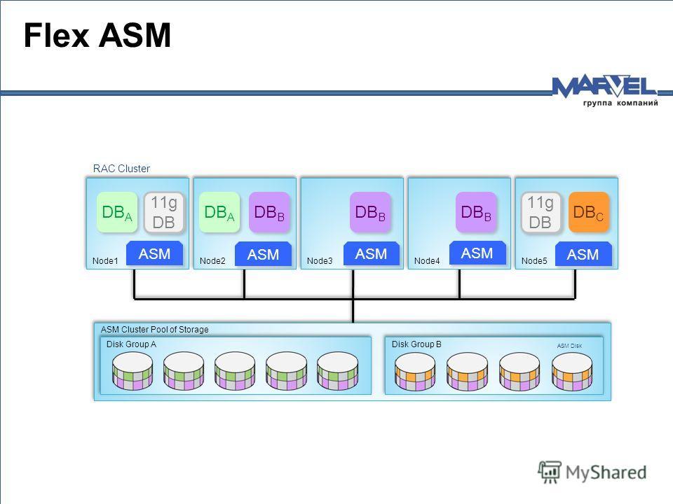 ASM Cluster Pool of Storage Disk Group B Disk Group A ASM Instance Database Instance ASM Disk RAC Cluster Node5 Node4 Node3 Node2 Node1 ASM DB A DB C ASM 11g DB DB B Flex ASM