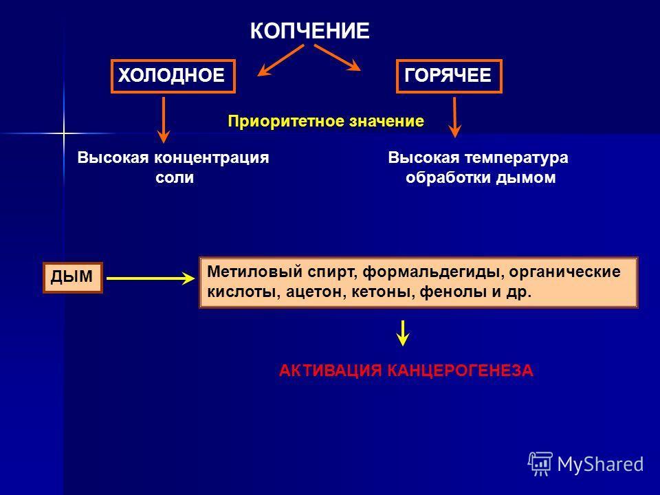 КОПЧЕНИЕ ХОЛОДНОЕГОРЯЧЕЕ Приоритетное значение Высокая концентрация соли Высокая температура обработки дымом ДЫМ Метиловый спирт, формальдегиды, органические кислоты, ацетон, кетоны, фенолы и др. АКТИВАЦИЯ КАНЦЕРОГЕНЕЗА