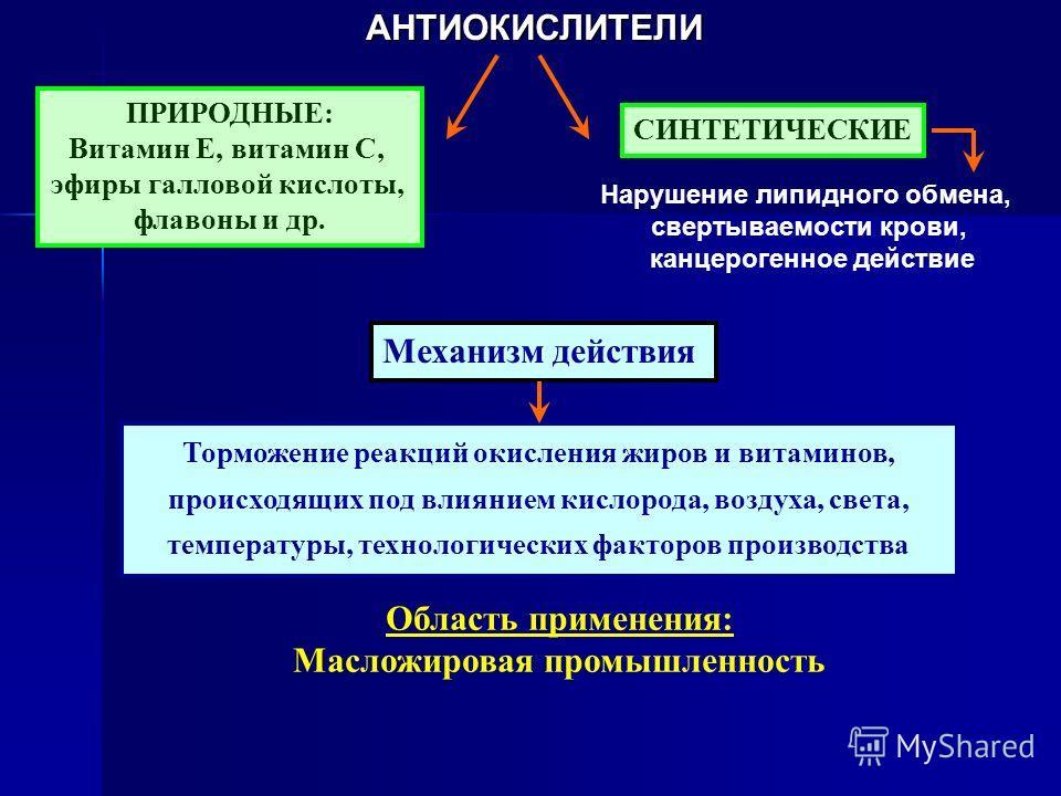 АНТИОКИСЛИТЕЛИ ПРИРОДНЫЕ: Витамин Е, витамин С, эфиры галловой кислоты, флавоны и др. СИНТЕТИЧЕСКИЕ Механизм действия Торможение реакций окисления жиров и витаминов, происходящих под влиянием кислорода, воздуха, света, температуры, технологических фа