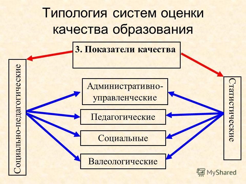 Типология систем оценки качества образования Социально-педагогические 3. Показатели качества Административно- управленческие Статистические Педагогические Социальные Валеологические