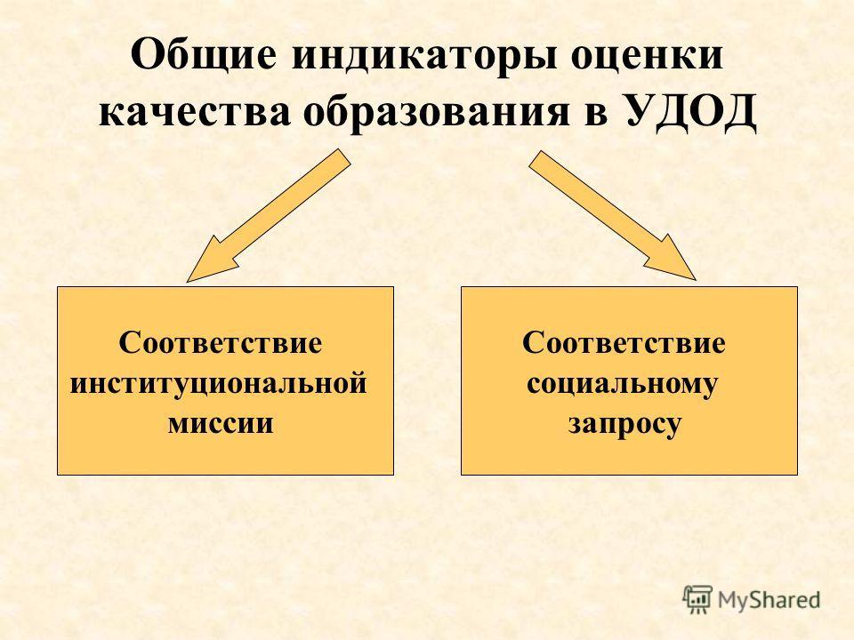Общие индикаторы оценки качества образования в УДОД Соответствие институциональной миссии Соответствие социальному запросу