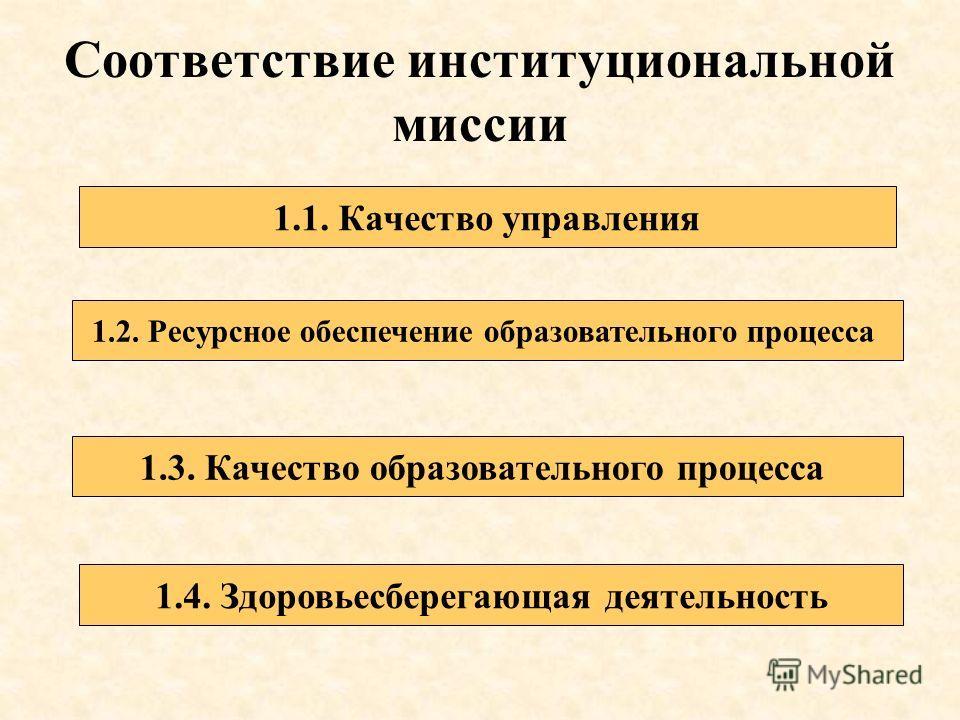 Соответствие институциональной миссии 1.1. Качество управления 1.2. Ресурсное обеспечение образовательного процесса 1.3. Качество образовательного процесса 1.4. Здоровьесберегающая деятельность
