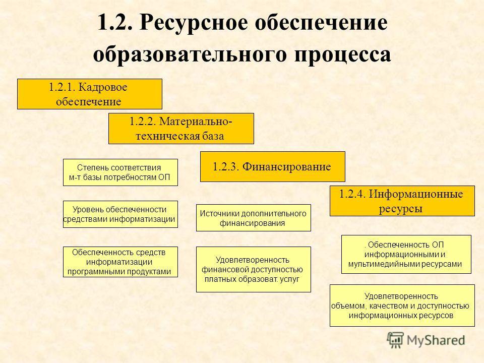 1.2. Ресурсное обеспечение образовательного процесса 1.2.2. Материально- техническая база 1.2.3. Финансирование 1.2.1. Кадровое обеспечение 1.2.4. Информационные ресурсы Степень соответствия м-т базы потребностям ОП Уровень обеспеченности средствами