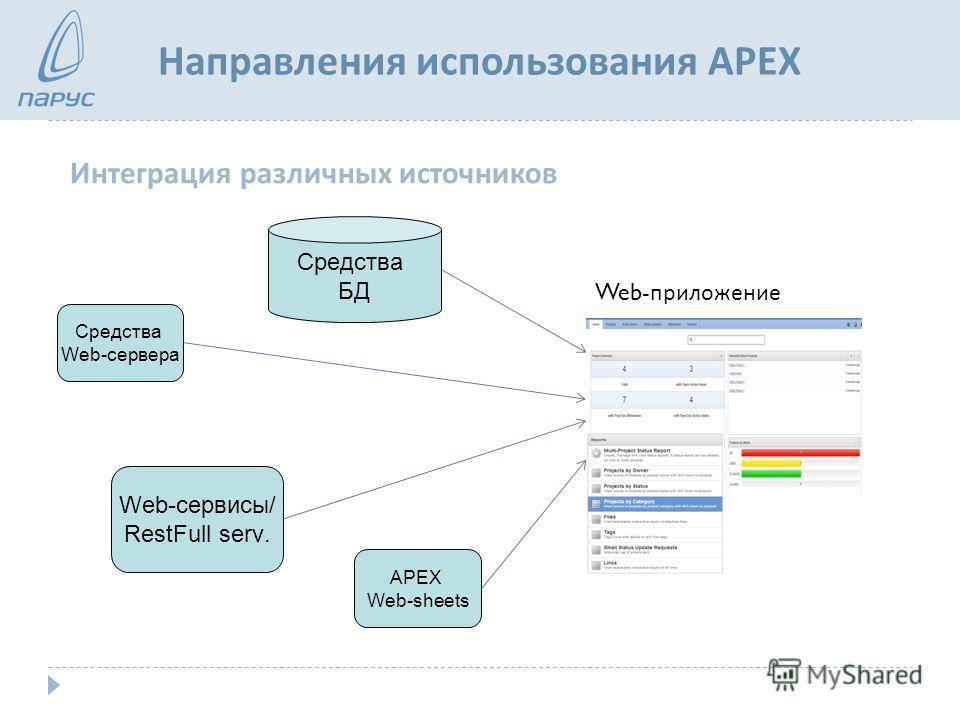 Направления использования APEX Интеграция различных источников Средства Web-сервера Средства БД Web-сервисы/ RestFull serv. APEX Web-sheets Web- приложение