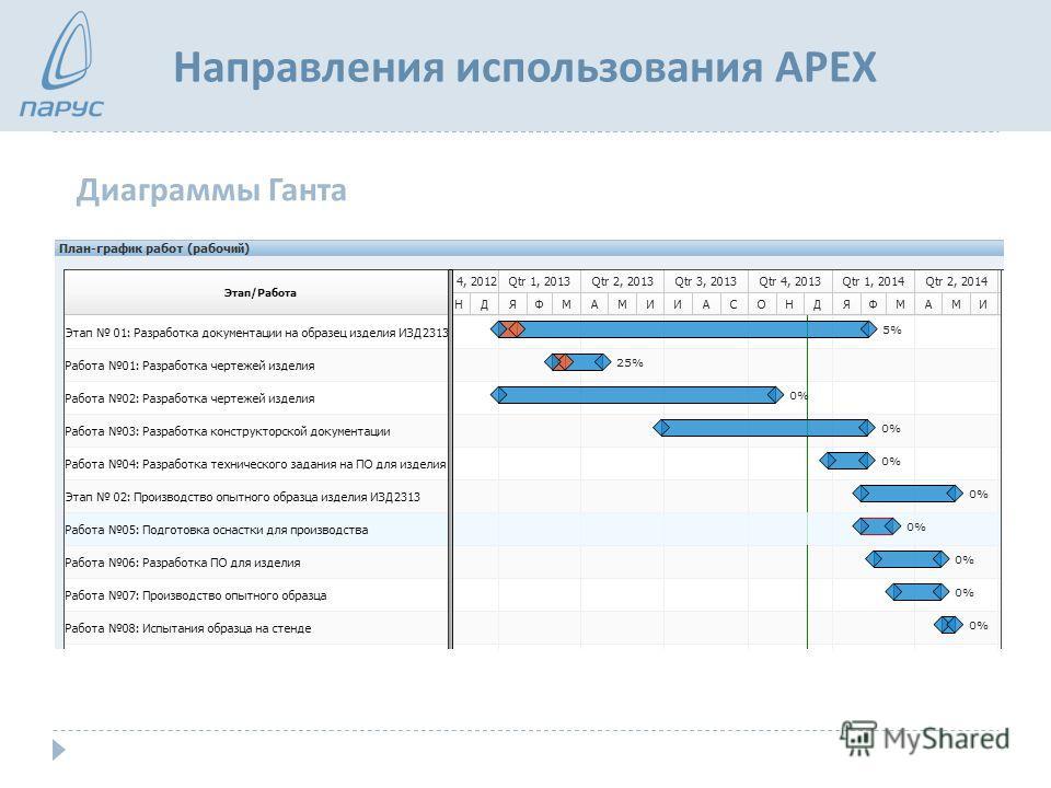 Направления использования APEX Диаграммы Ганта