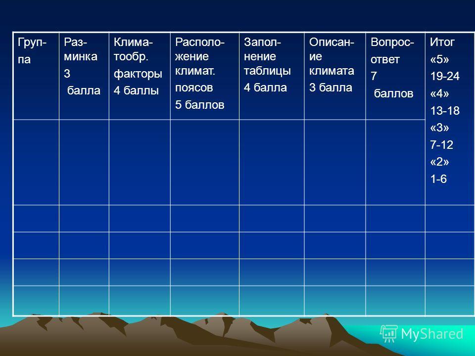 Груп- па Раз- минка 3 балла Клима- тообр. факторы 4 баллы Располо- жение климат. поясов 5 баллов Запол- нение таблицы 4 балла Описан- ие климата 3 балла Вопрос- ответ 7 баллов Итог «5» 19-24 «4» 13-18 «3» 7-12 «2» 1-6