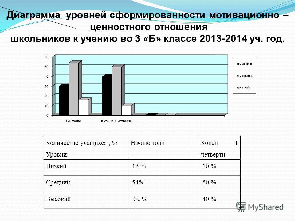 Количество учащихся, % Уровни Начало года Конец 1 четверти Низкий 16 % 10 % Средний 54% 50 % Высокий 30 % 40 % Диаграмма уровней сформированности мотивационно – ценностного отношения школьников к учению во 3 «Б» классе 2013-2014 уч. год.