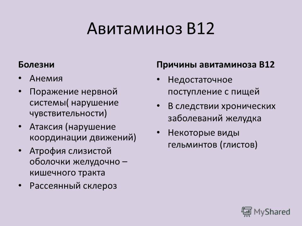 Авитаминоз В12 Болезни Анемия Поражение нервной системы( нарушение чувствительности) Атаксия (нарушение координации движений) Атрофия слизистой оболочки желудочно – кишечного тракта Рассеянный склероз Причины авитаминоза В12 Недостаточное поступление