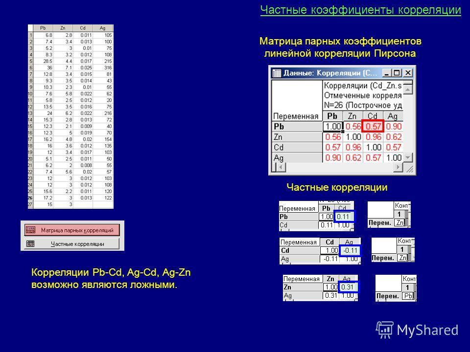 Матрица парных коэффициентов линейной корреляции Пирсона Частные корреляции Корреляции Pb-Cd, Ag-Cd, Ag-Zn возможно являются ложными. Частные коэффициенты корреляции