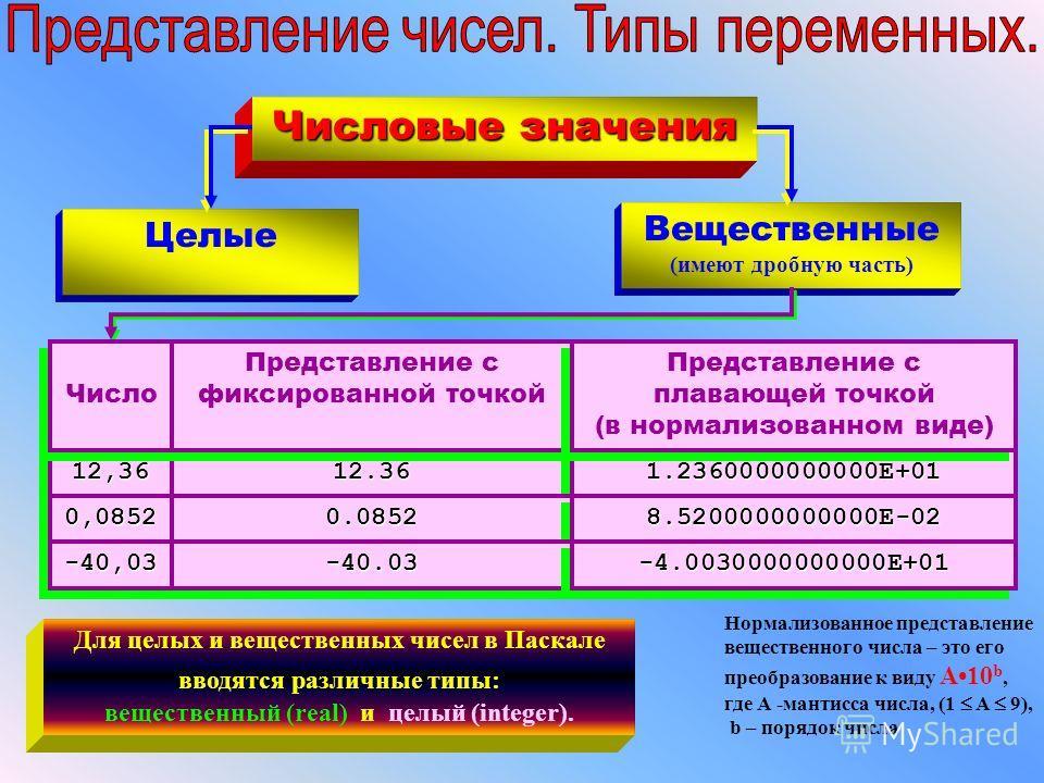 Числовые значения Целые Вещественные (имеют дробную часть) 12.3612.361.2360000000000Е+011.2360000000000Е+0112,3612,36 Представление с фиксированной точкой Представление с плавающей точкой (в нормализованном виде) Число 0.08520.08528.5200000000000Е-02