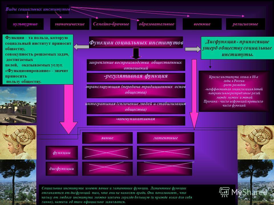 Виды социальных институтов культурныеэкономическиеСемейно-брачныеобразовательныевоенныерелигиозные Функции социальных институтов Функции - та польза, которую социальный институт приносит обществу, совокупность решаемых задач, достигаемых целей, оказы