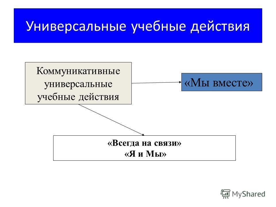 Коммуникативные универсальные учебные действия «Всегда на связи» «Я и Мы» «Мы вместе»