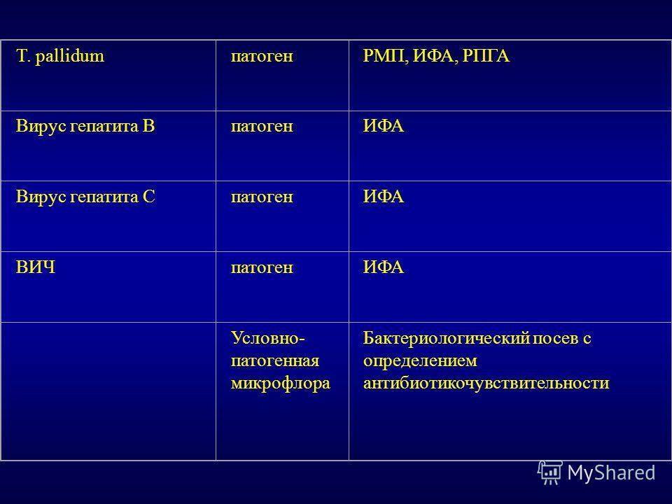 T. pallidumпатогенРМП, ИФА, РПГА Вирус гепатита ВпатогенИФА Вирус гепатита СпатогенИФА ВИЧпатогенИФА Условно- патогенная микрофлора Бактериологический посев с определением антибиотикочувствительности