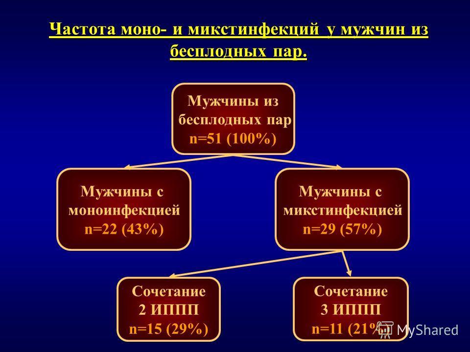 Частота моно- и микстинфекций у мужчин из бесплодных пар. Мужчины из бесплодных пар n=51 (100%) Мужчины с моноинфекцией n=22 (43%) Мужчины с микстинфекцией n=29 (57%) Сочетание 3 ИППП n=11 (21%) Сочетание 2 ИППП n=15 (29%)