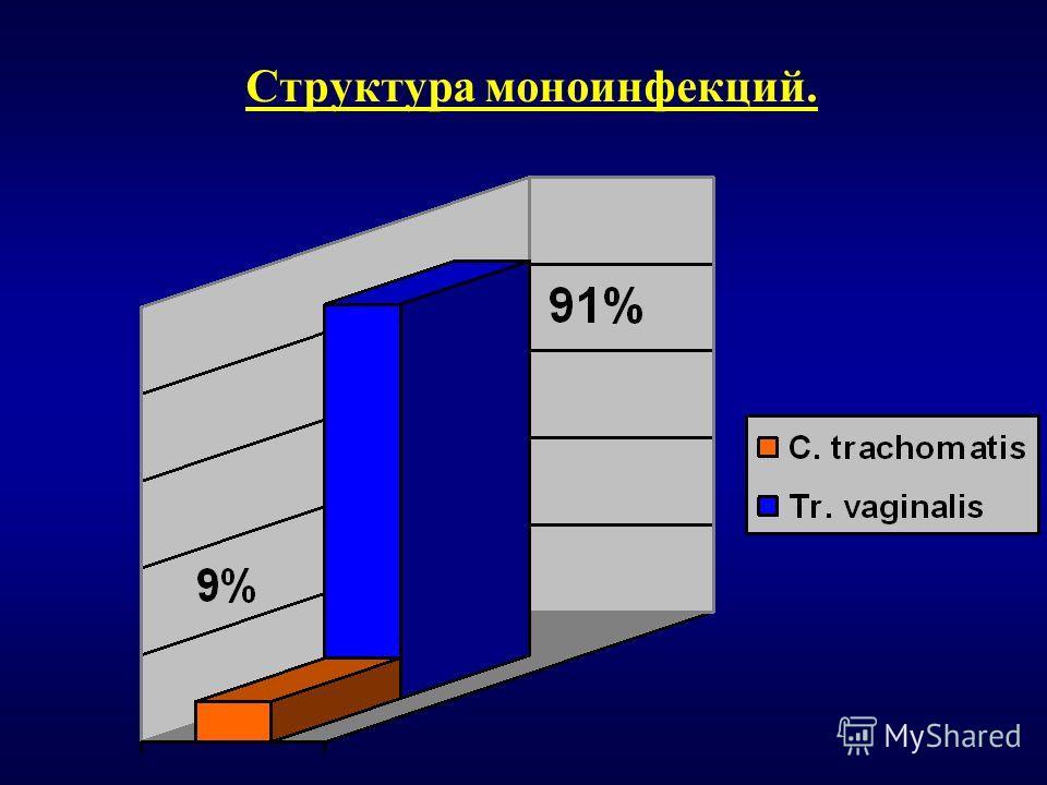 Структура моноинфекций.