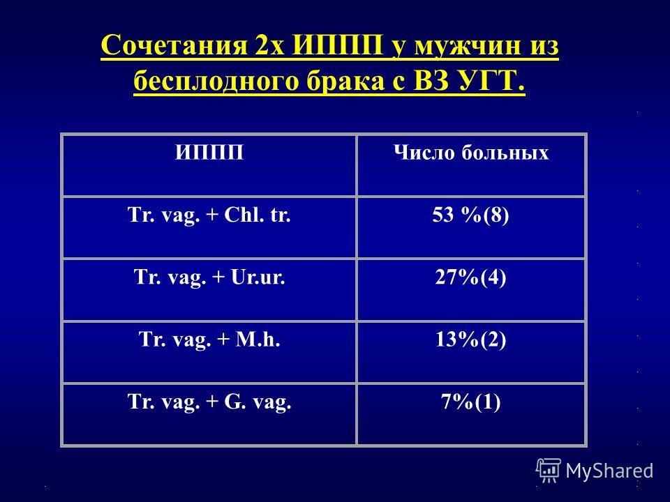 Сочетания 2х ИППП у мужчин из бесплодного брака с ВЗ УГТ. ИПППЧисло больных Тr. vag. + Сhl. tr.53 %(8) Тr. vag. + Ur.ur.27%(4) Тr. vag. + М.h.13%(2) Тr. vag. + G. vag.7%(1)