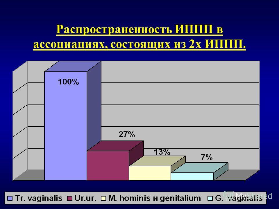 Распространенность ИППП в ассоциациях, состоящих из 2х ИППП.