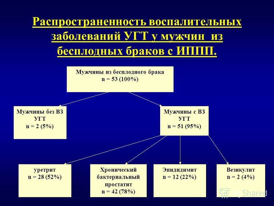 Распространенность воспалительных заболеваний УГТ у мужчин из бесплодных браков с ИППП. Мужчины c ВЗ УГТ n = 51 (95%) Мужчины без ВЗ УГТ n = 2 (5%) Мужчины из бесплодного брака n = 53 (100%) Хронический бактериальный простатит n = 42 (78%) уретрит n