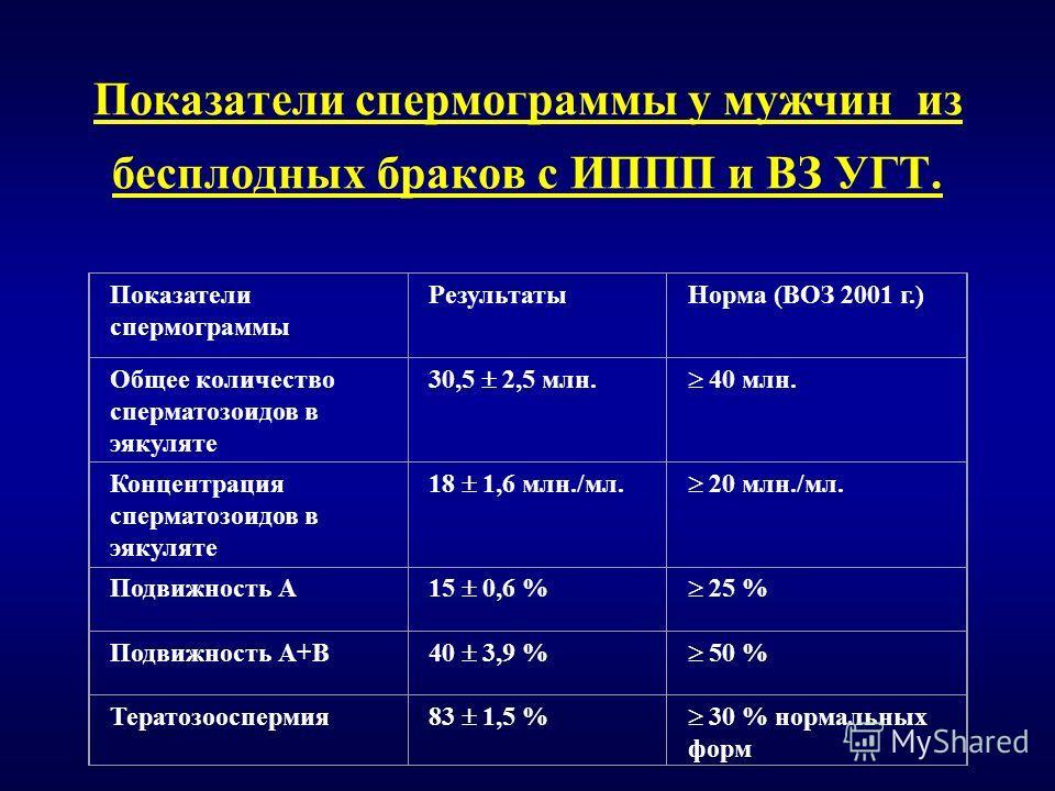 Показатели спермограммы у мужчин из бесплодных браков с ИППП и ВЗ УГТ. Показатели спермограммы РезультатыНорма (ВОЗ 2001 г.) Общее количество сперматозоидов в эякуляте 30,5 2,5 млн. 40 млн. Концентрация сперматозоидов в эякуляте 18 1,6 млн./мл. 20 мл