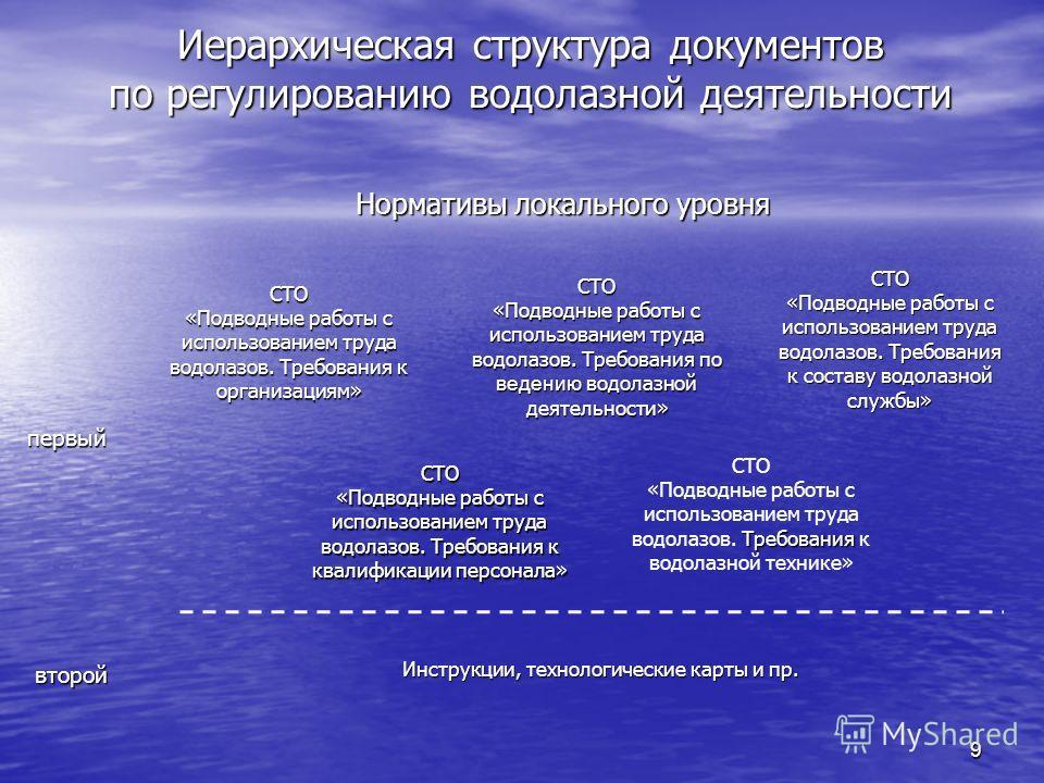 9 Иерархическая структура документов по регулированию водолазной деятельности Нормативы локального уровня первый второй СТО «Подводные работы с использованием труда водолазов. Требования к организациям» СТО «Подводные работы с использованием труда во