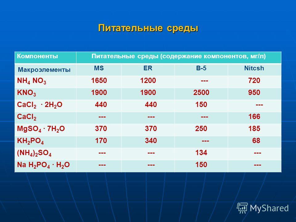 Питательные среды КомпонентыПитательные среды (содержание компонентов, мг/л) Макроэлементы MSERB-5Nitcsh NH 4 NO 3 16501200 ---720 KNO 3 1900 2500950 CaCl 2 2H 2 O 440 150 --- CaCl 2 --- 166 MgSO 4 7H 2 O 370 250185 KH 2 PO 4 170 340 --- 68 (NH 4 ) 2