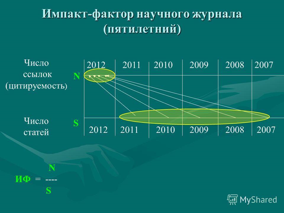 Импакт-фактор научного журнала (пятилетний) 2012201120102009 2012201120102009 S N Число статей Число ссылок (цитируемость ) N ИФ = ---- S 2008 2007