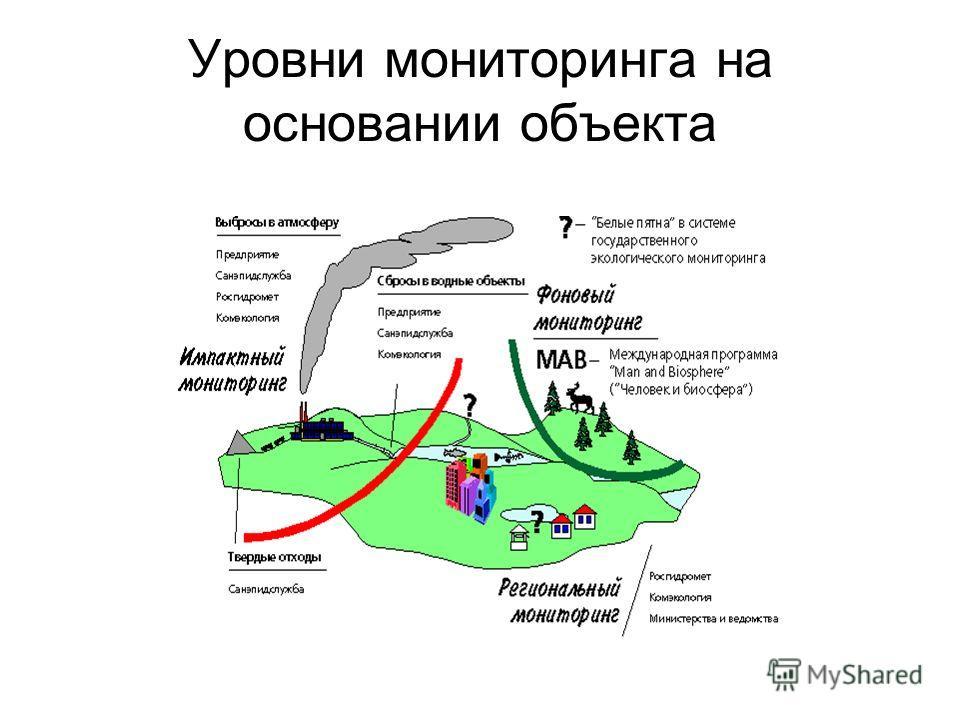 Уровни мониторинга на основании объекта
