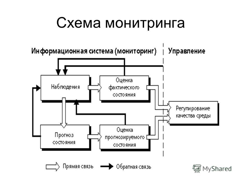 Схема монитринга